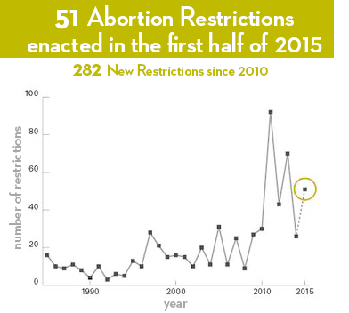 Graph: 51 abortion restrictions enacted in first half of 2015; 282 new restrictions since 2010