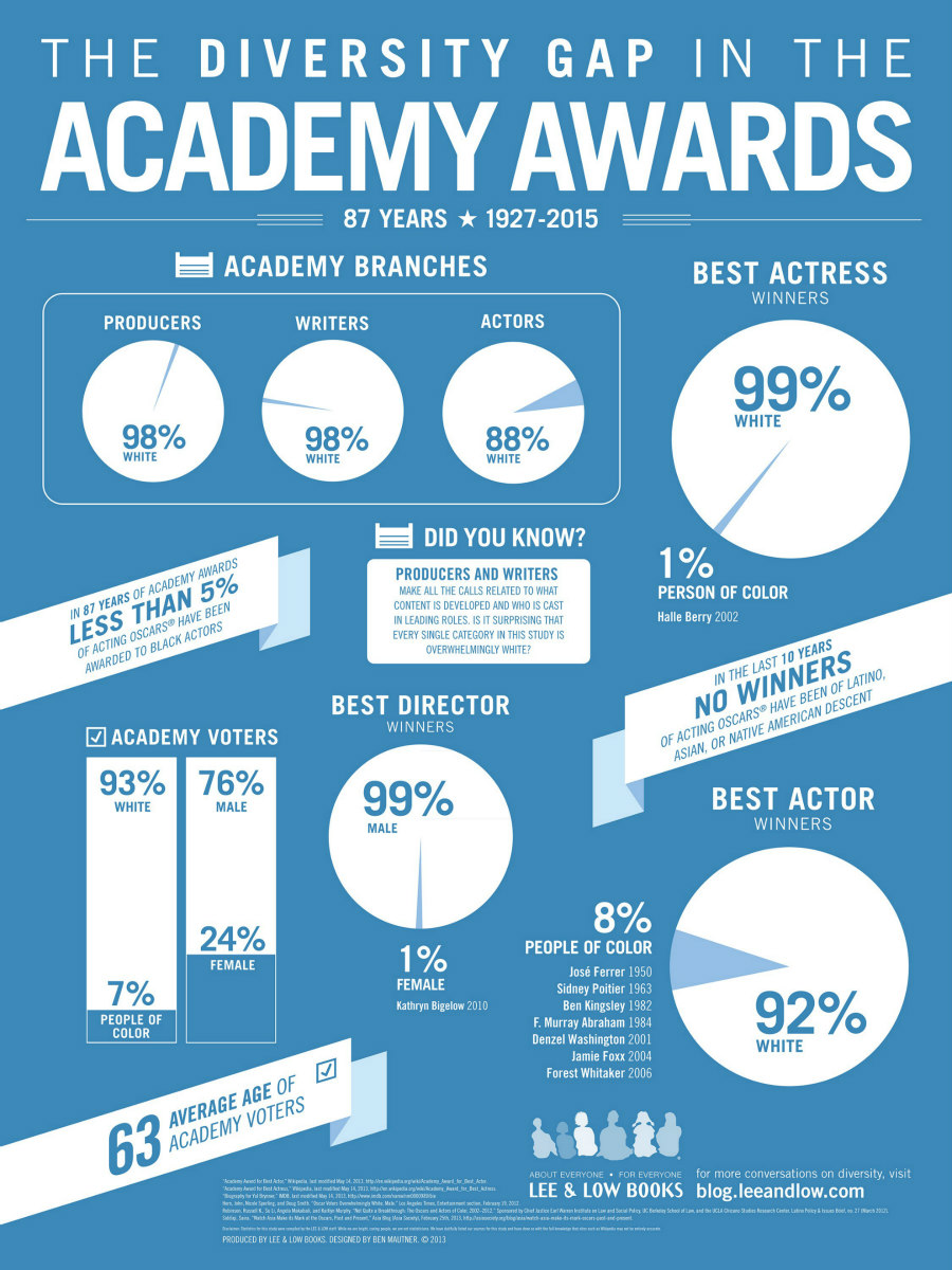 Lee & Low's infographic about the Diversity Gap at the Academy Awards