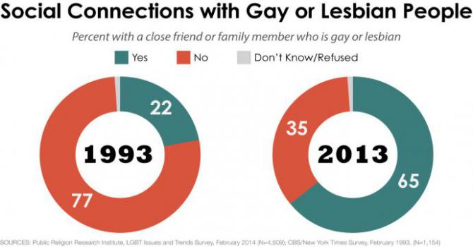 What Percentage of the Population Is Gay? - Gallup News