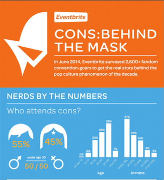 a chart shows that gender for eventrbrite ticketed events is nearly equal