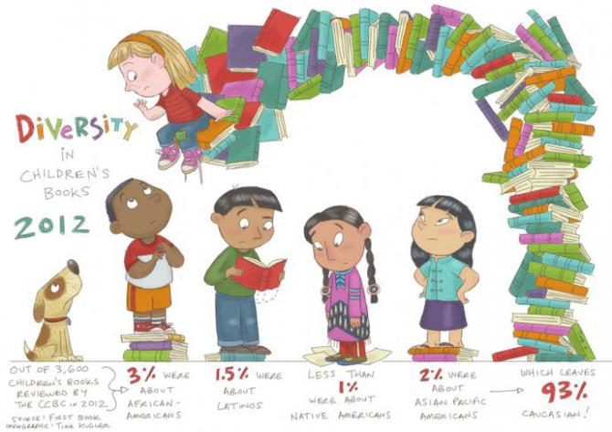 an infographic showing the stats about diversity in children's lit