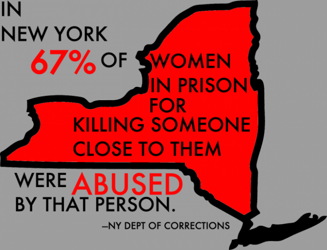 an infograph says that 67% of women in new york prisons who killed someone close to them were abused by that person