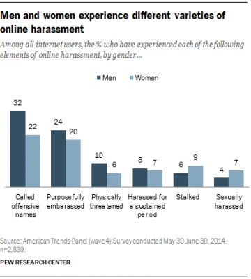 a chart shows that a quarter of young women are harassed online
