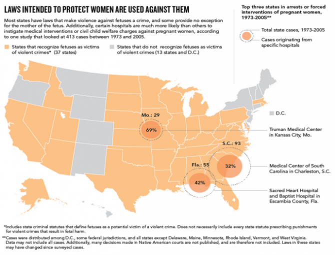 a chart showing prosecution of pregnant women nationwide