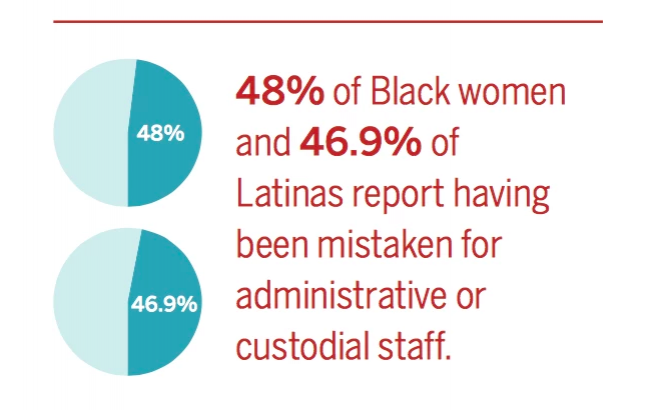 chart showing that black and latina scientists are often mistaken for janitors