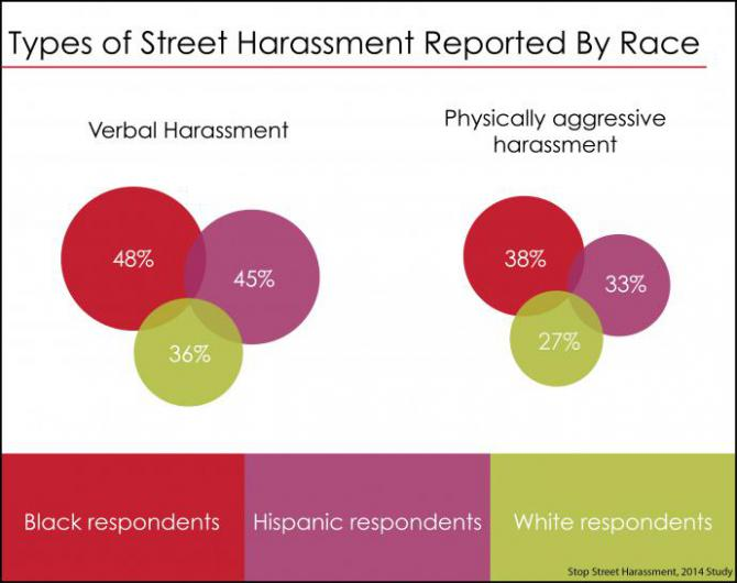 a chart from the street harassment report shows that people of color are more likely to be harassed than white people