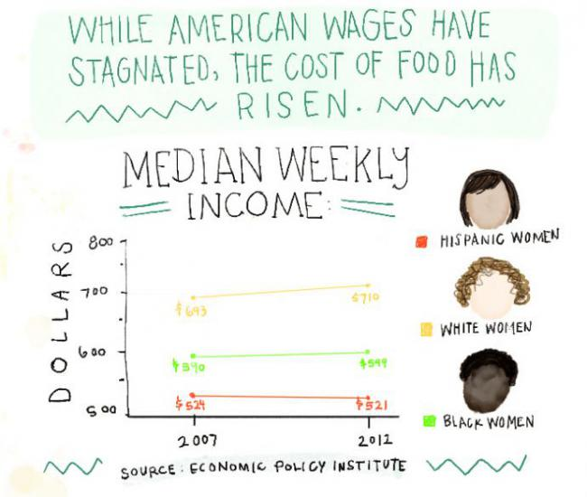 chart shows that while wages have stagnated, the cost of food has risen