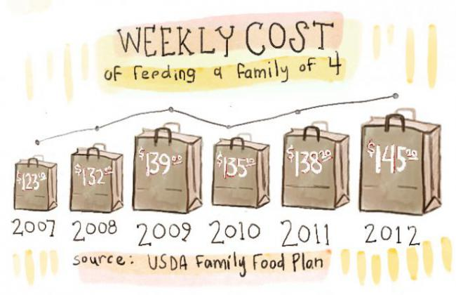 the weekly cost of feeding a family of four has risen