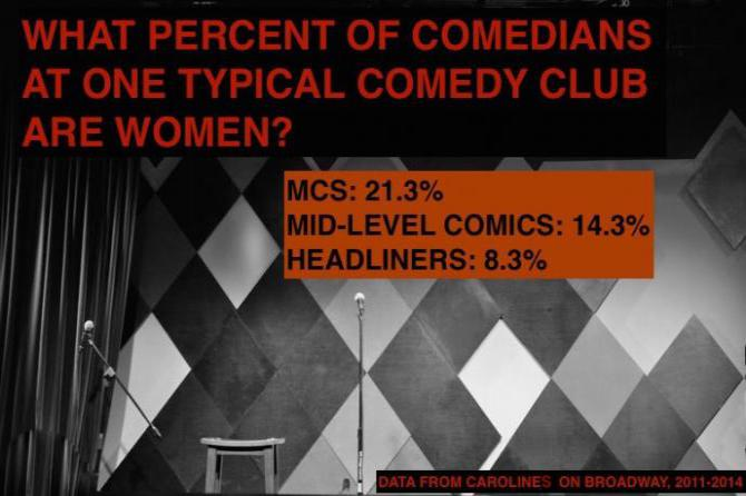 stats showing the percentage of stagetime women get at carolines