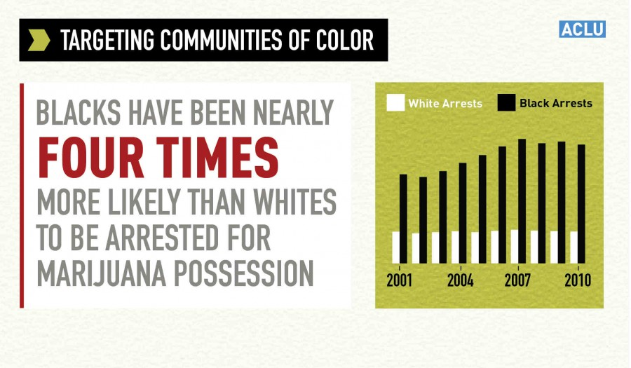 ACLU graphic about Black people being targeted for marijuana arrests