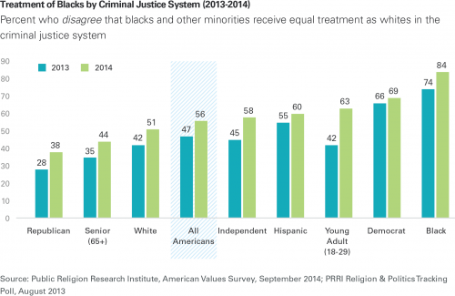 a chart shows that 56 percent of Americans think the criminal justice system treats black and white people differently