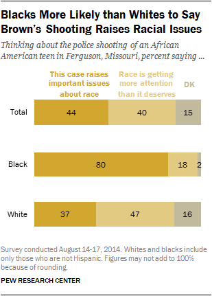a chart shows the racial breakdown of reactions to ferguson