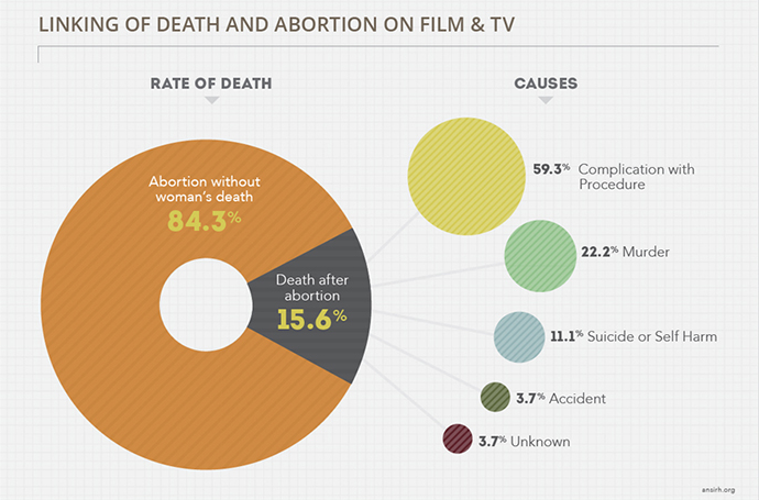 a chart showing that 15 percent of characters who have abortions on TV and film wind up dying.
