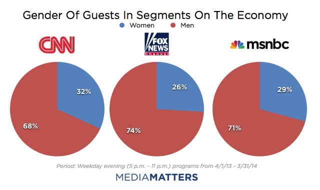 charts showing that news shows have only 25-29 percent female guests to discuss the economy