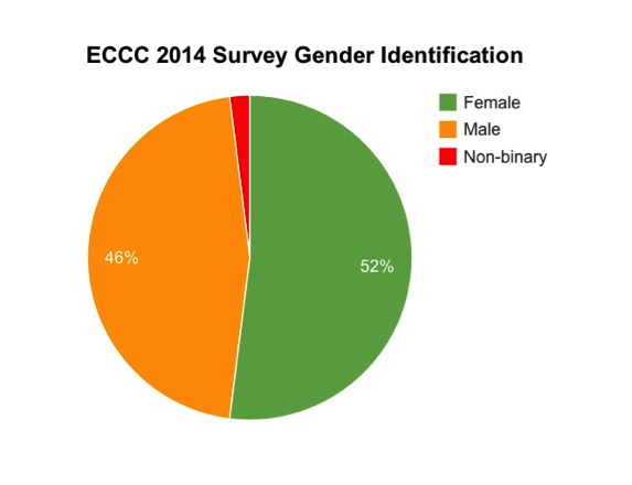 a chart showing that 52 percent of emerald city comicon atendees were women