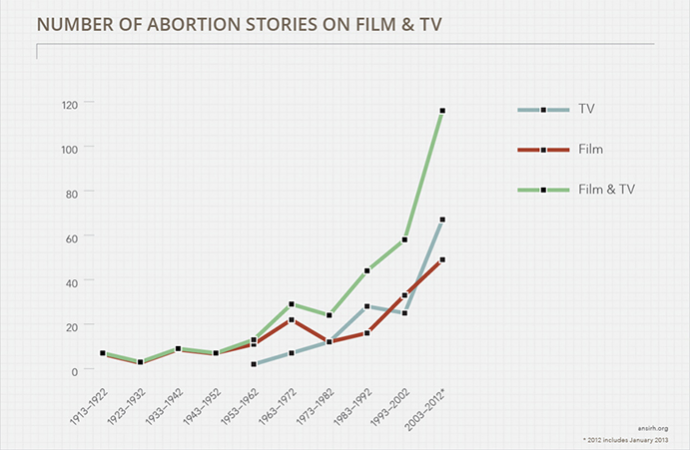 a chart showing that the number of abortions shown in films have increased over time