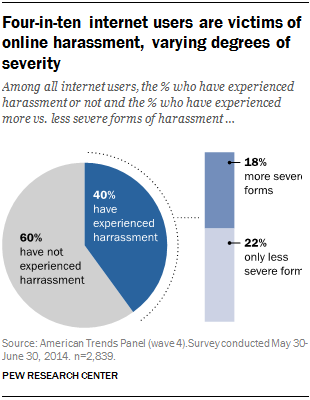 a chart showing that four in ten internet users are harassed