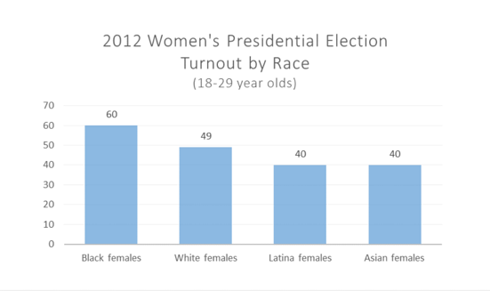 a graph showing how black women vote at higher rates than women of any other race