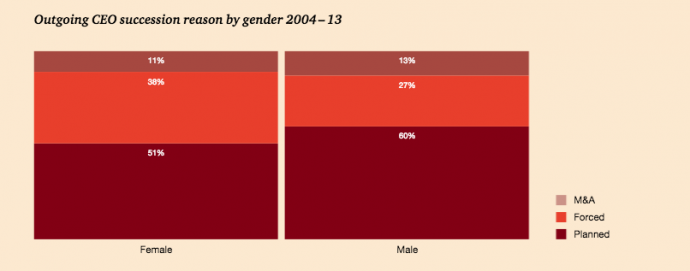 a chart showing female ceos are more likely to be fired than male ceos