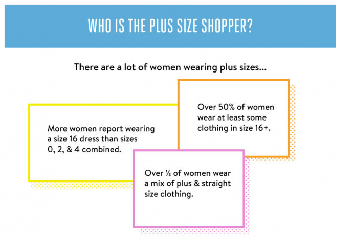 plus size shopping survey