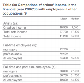 a chart shows that artists are underpaid compared to other full-time professionals