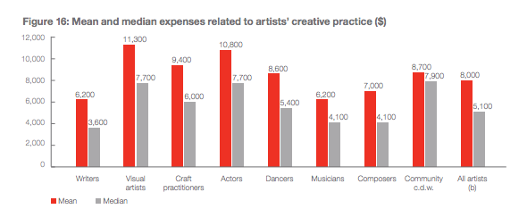 a chart show the costs of being an artist—anywhere from $3000 to $6000