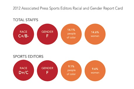 a chart showing the lack of women in sports newsrooms