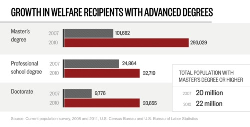 growth in welfare recipients chart--details below in post